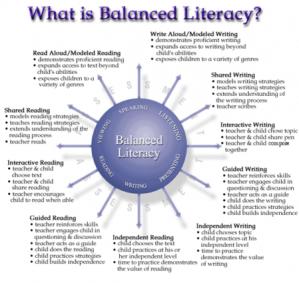 449px-BalancedLiteracy